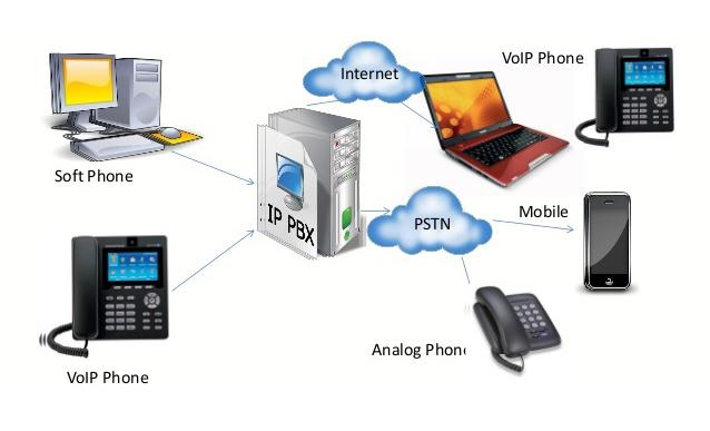 3CX VoIP Phone System